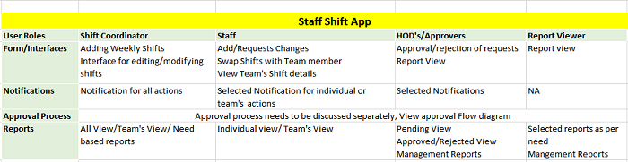 Infowise scheduling medical staff