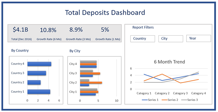 Creating  a Bank Deposits Dashboard with various Charts and Graphs using Infowise Ultimate Forms-01