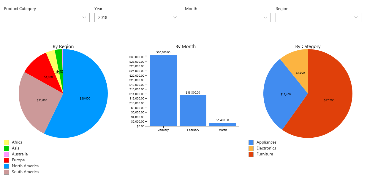 Use Infowise Ultimate Forms to create dynamic dashboards in